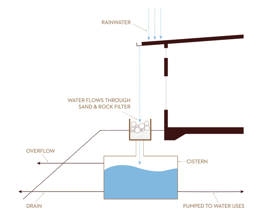 Diagrams-Rainwater-Harvesting