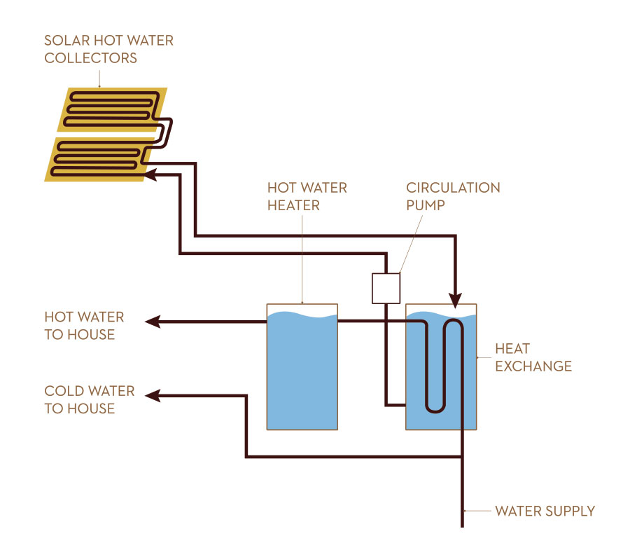 Diagrams-Solar-Hot-Water